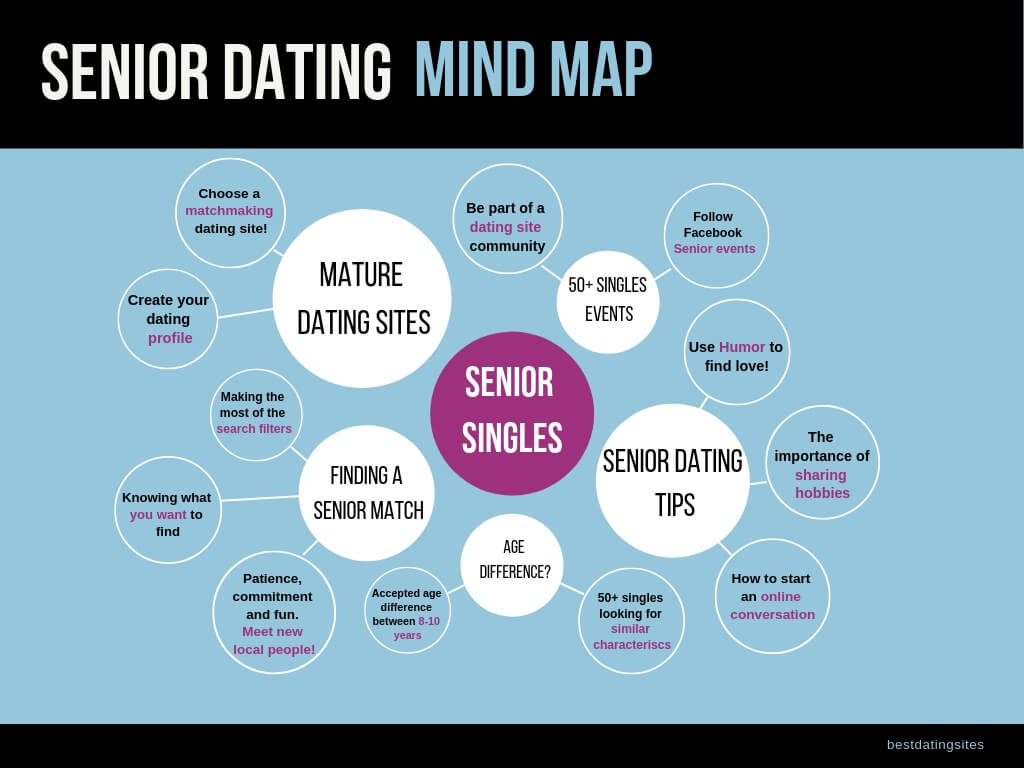 senior dating tips