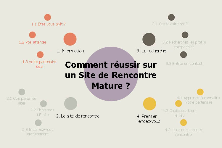 Site de rencontre mature guide