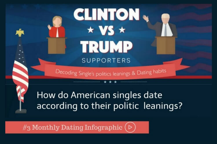 The infographic about politics and dating in the USA