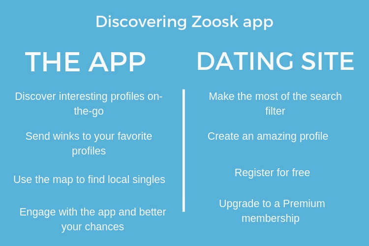review zoosk app nz