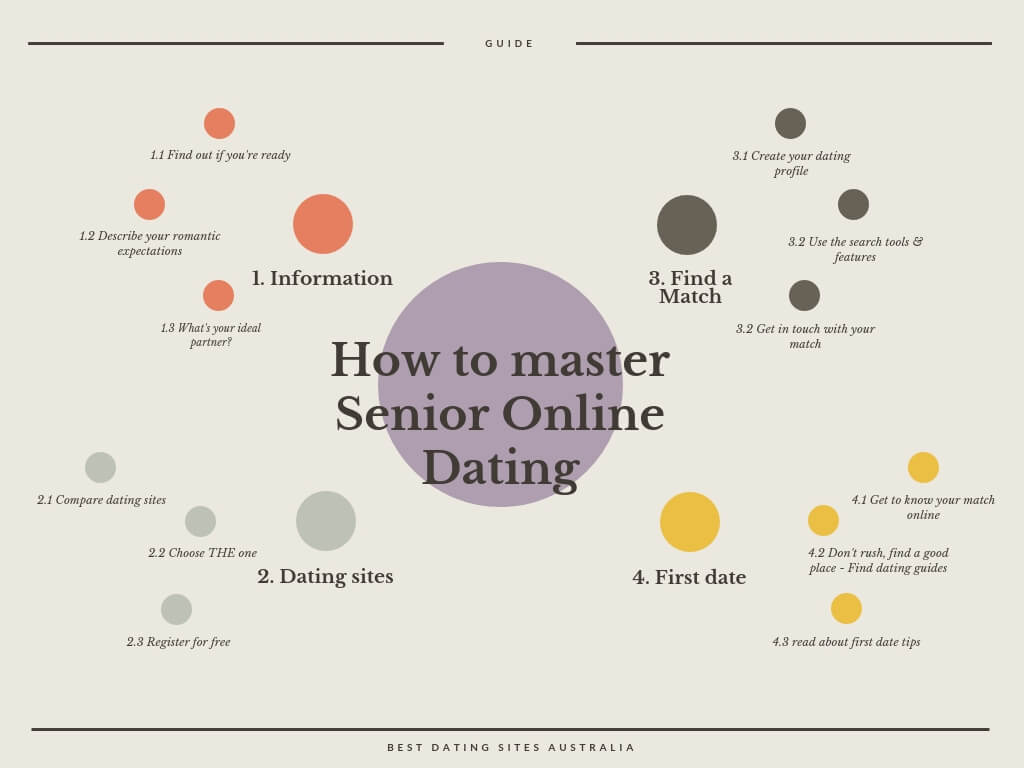 how to senior dating