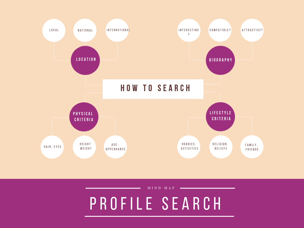 profile search