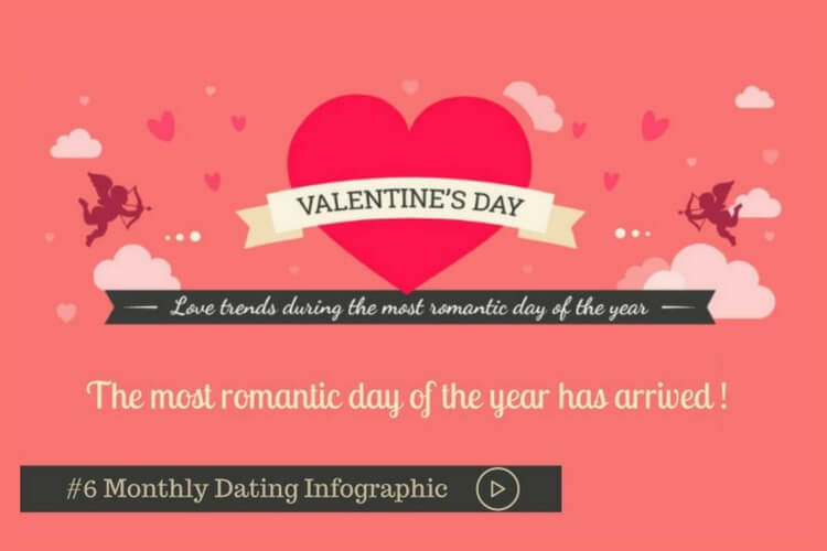 The infographic about Valentine's day