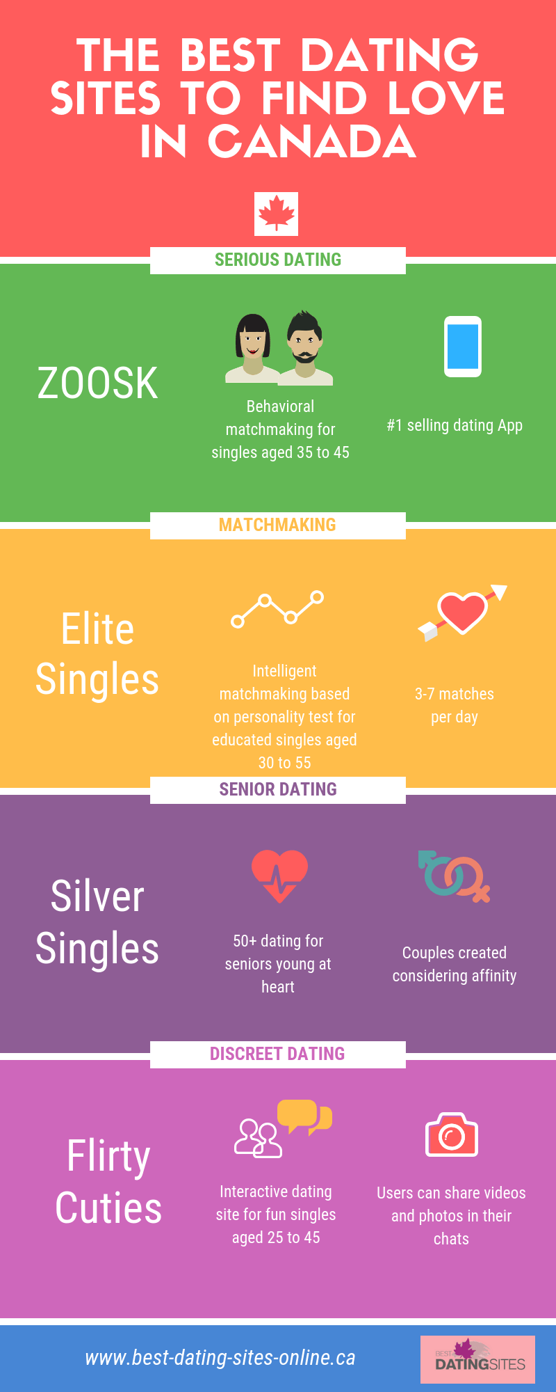 Top dating sites in canada