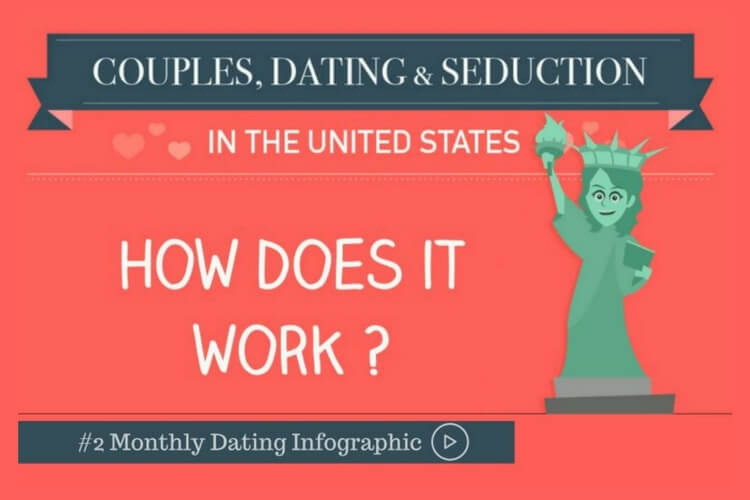 The infographic about Dating in the US