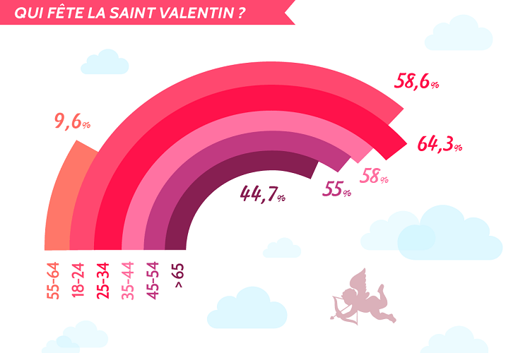 saint valentin dating